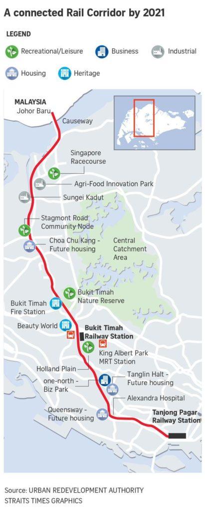 Connected Rail Corridor | SG Luxury Condo
