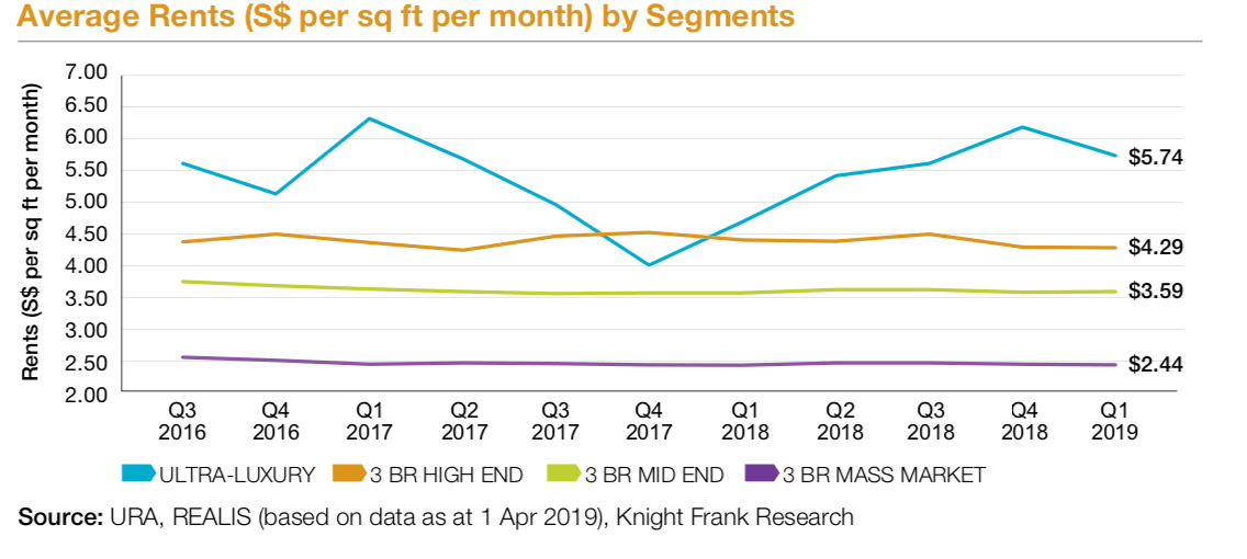Average Rents 2019 | SG Luxury Condo