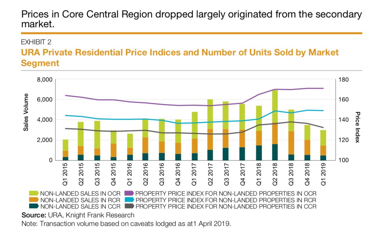 Price Trend of Singapore Core Centreal Region | SG Luxury Condominium