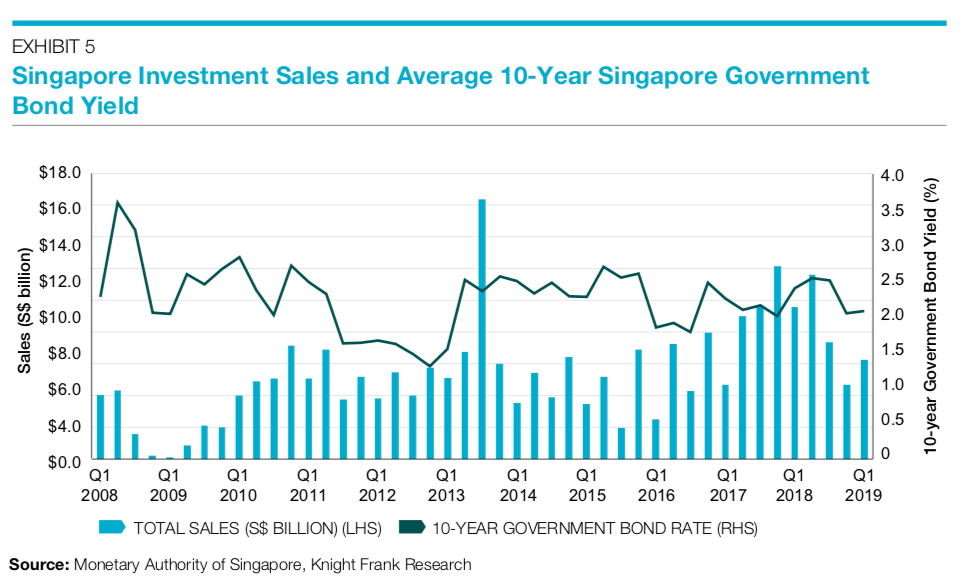Singapore Government Bond Rate