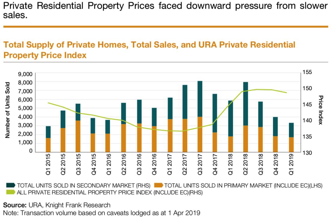 URA Property Price Index PPI | Singapore Luxury Condominium