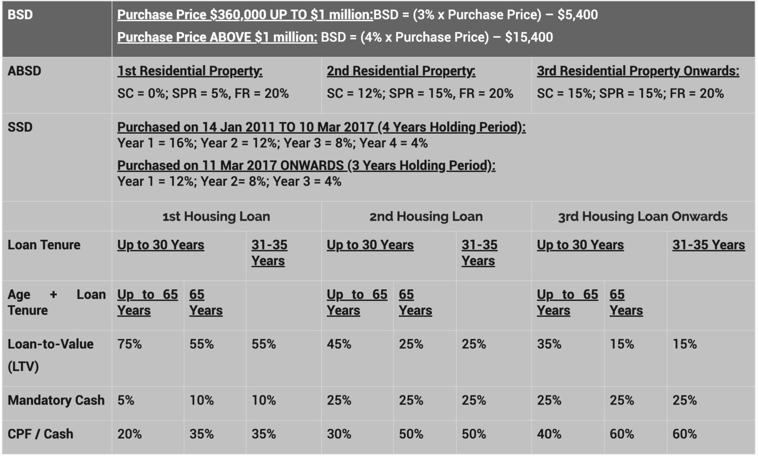 Singapore ABSD Rates | SG Luxury Condo