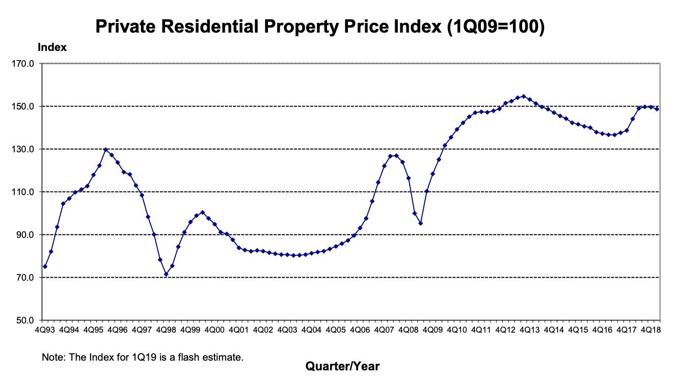 Singapore Residential Property Price Index 2019 | SG Luxury Condo