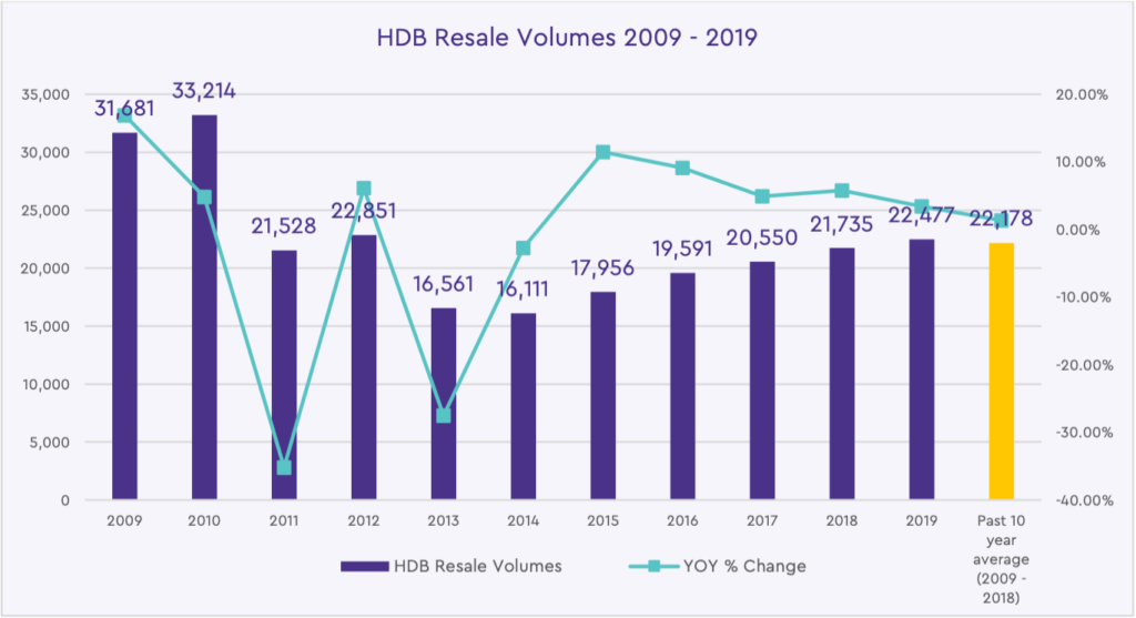 HDB Resale Volumes