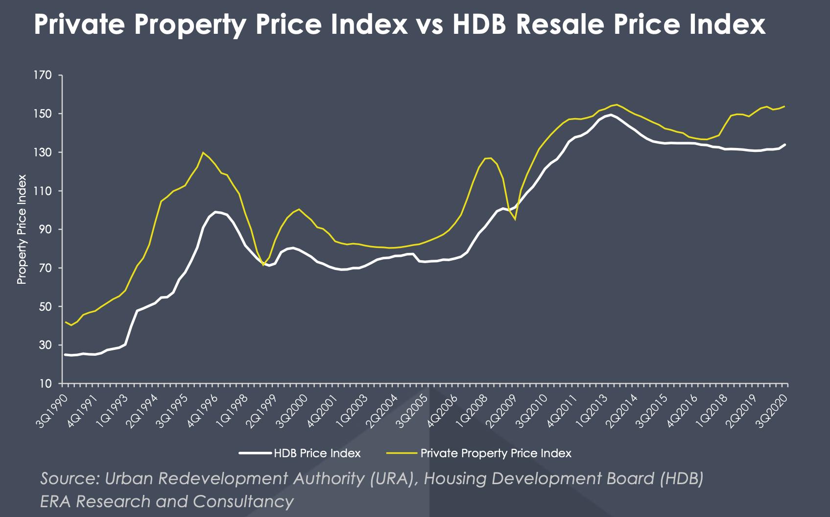 PPI vs HDB Price Index