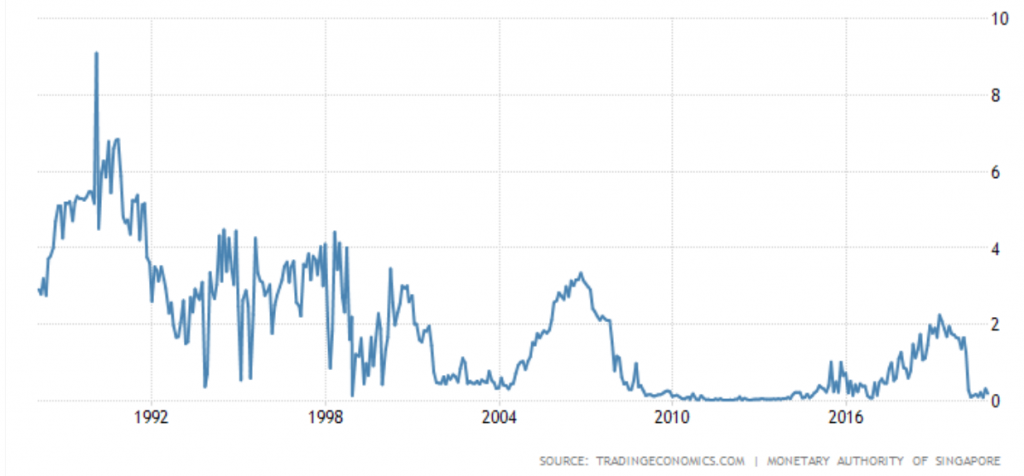 MAS Interest Rate and Property