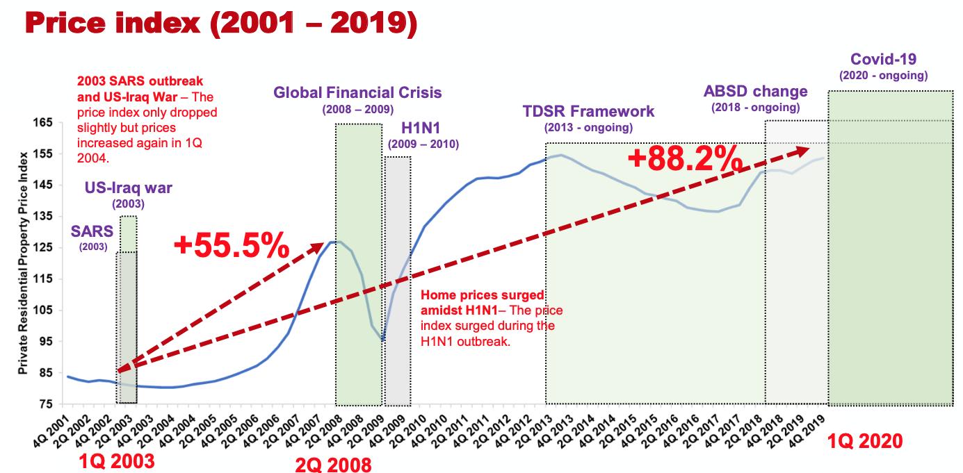 Singapore PPI Index During Pandemic