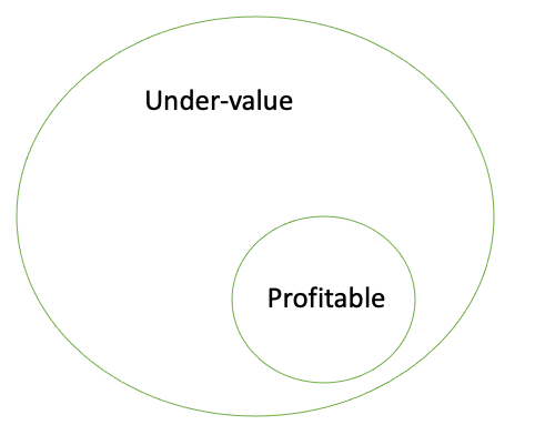 Under-value and Profitable Property Difference