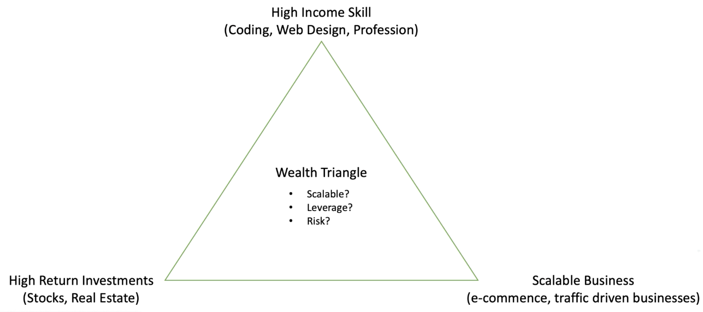 Investment Triangle to Make Money