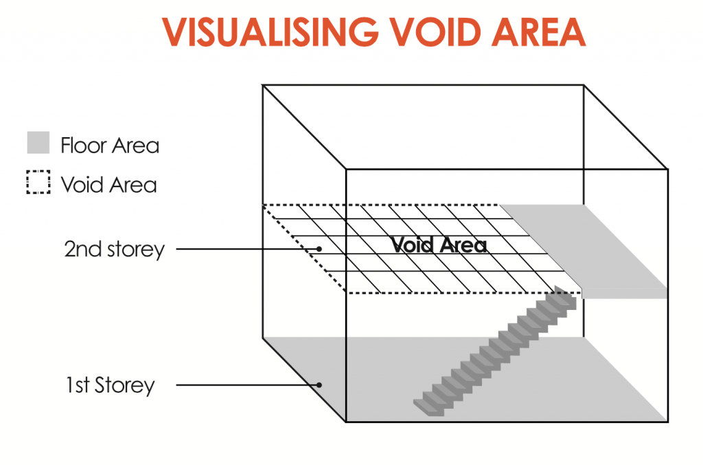 Void Spaces in Strata