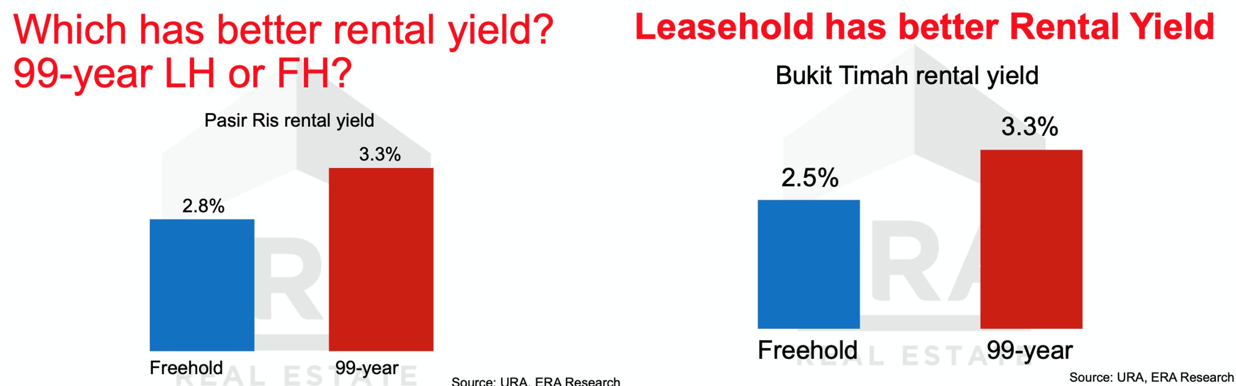 FH vs LH Rental Yield