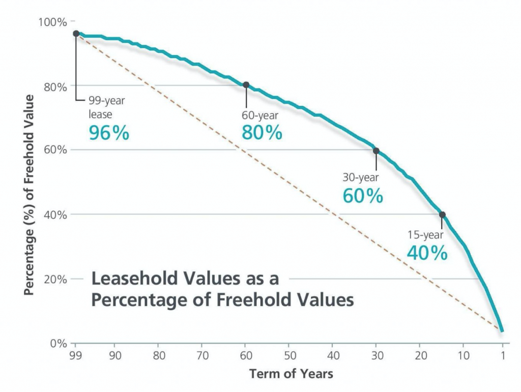 99LH Value as a percentage of Freehold Value