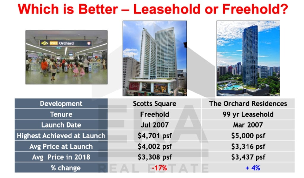 Which is Better? 99 Lh or Freehold