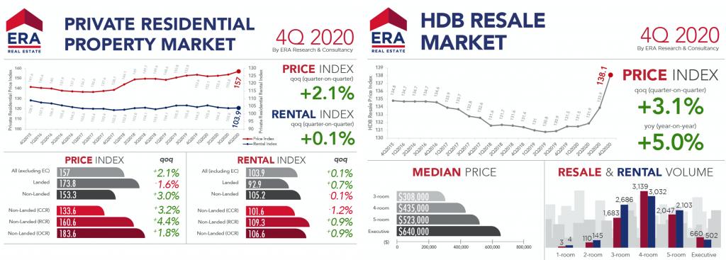 Private Property vs HDB Price Increase 2020
