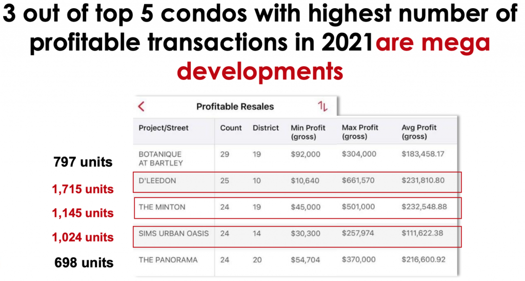 Top 5 Most Profitable Condo in 2021
