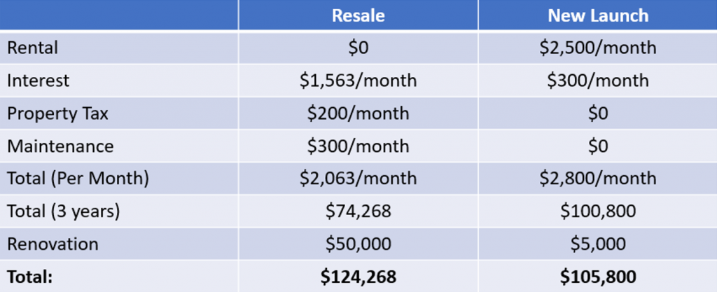 Expenditure of Resale vs New Condo