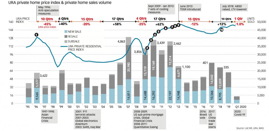URA Property Price Index vs Volume transacted