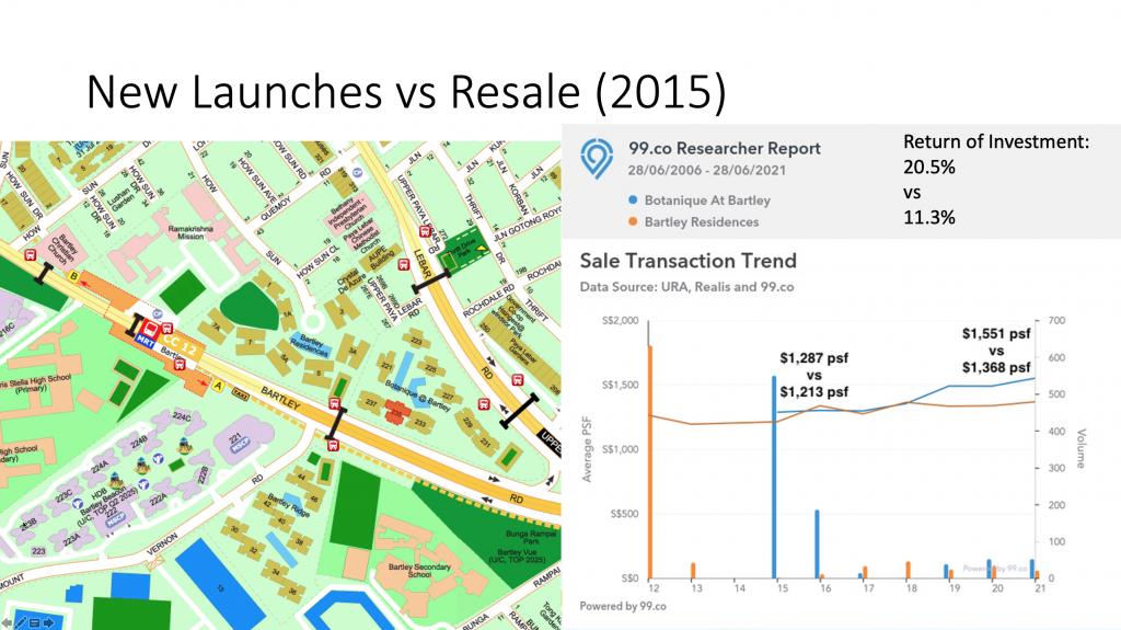 PSF Trend of Botanique at Bartley vs Bartley Residences