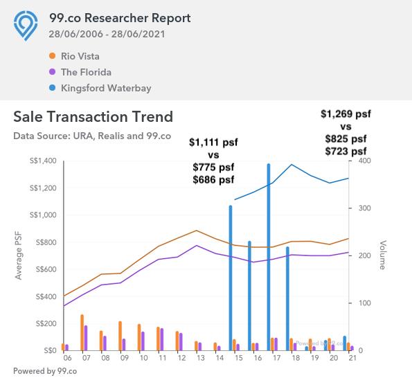 Price Trend of New Launch vs Resale Condo Properties